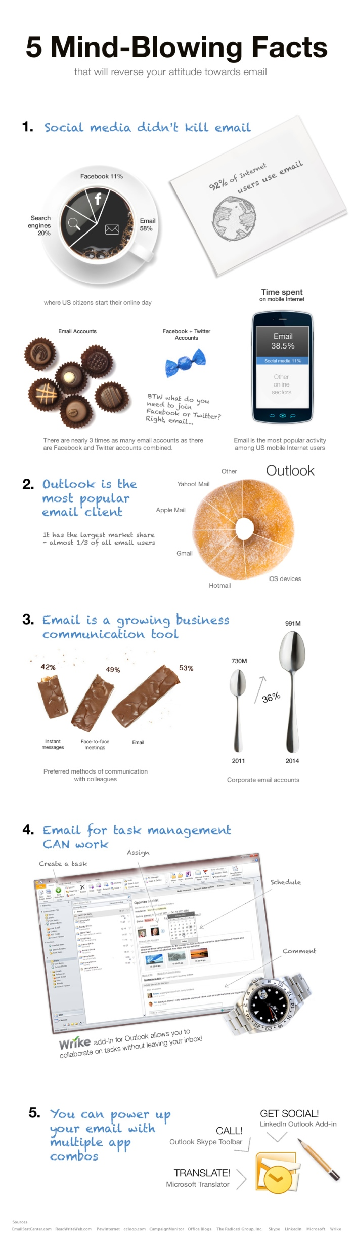 Facts About Email
